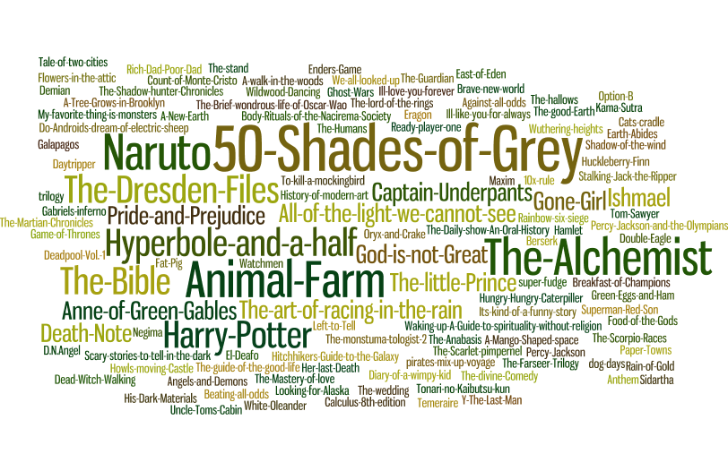 Favorite Books Word Cloud